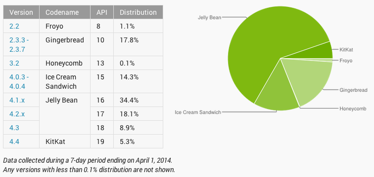 android-platforms-early2014