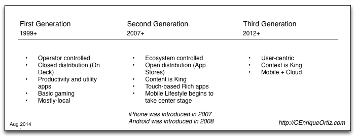 mobile app generations